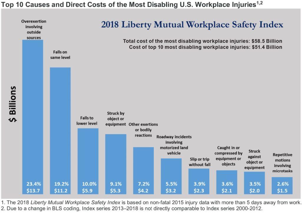 2018 Liberty Mutual Workplace Safety Index