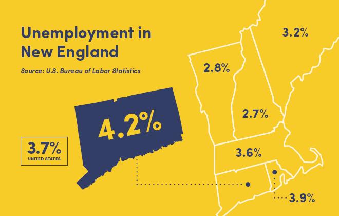 Connecticut job market volatility