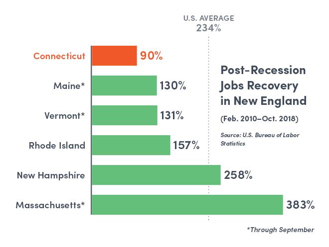 Post-recession job growth